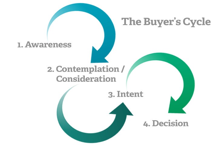 buyers cycle copy
